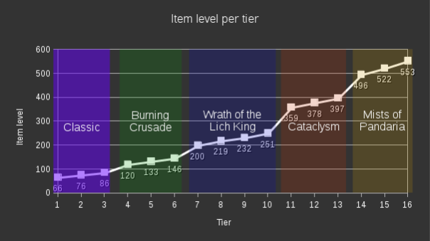 ilvl_over_time
